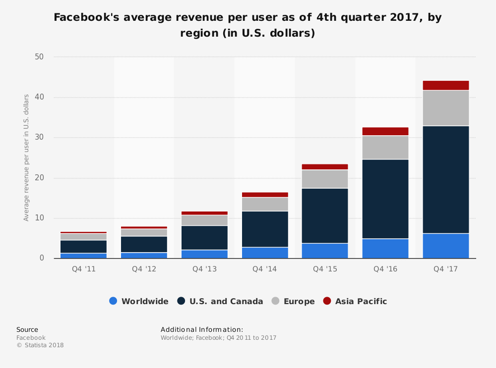 statistic_id251328_facebook_-average-revenue-per-user-2011-2017-by-region