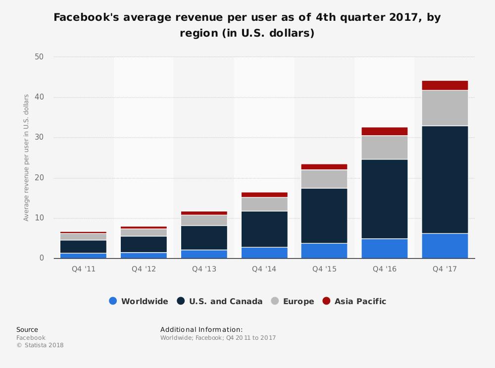 statistic_id251328_facebook_-average-revenue-per-user-2011-2017-by-region