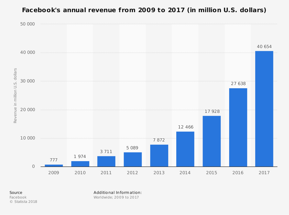 statistic_id268604_facebook_-annual-revenue-2009-2017