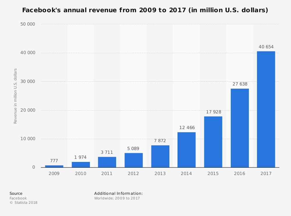 statistic_id268604_facebook_-annual-revenue-2009-2017